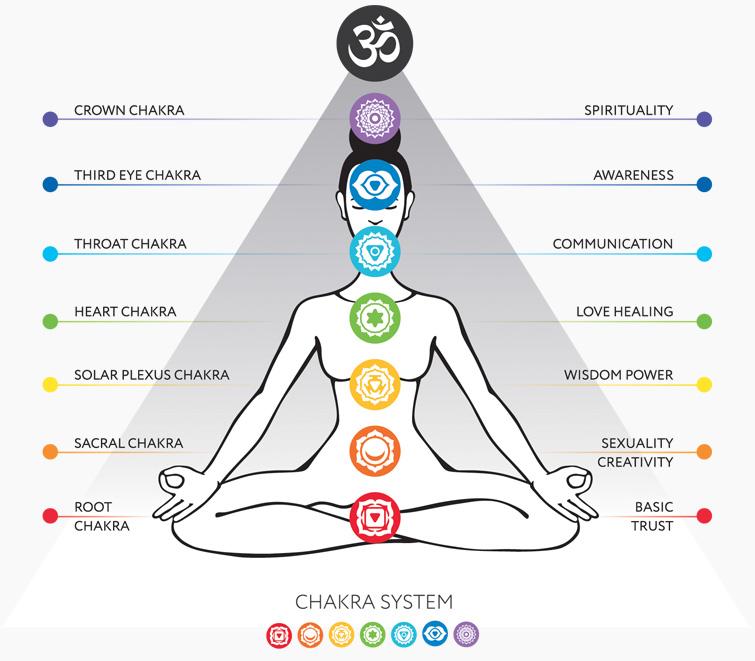 The Chakra Chart